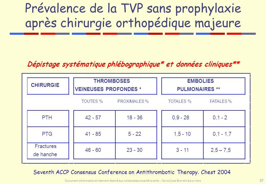 Dépistage systématique phlébographique* et données cliniques**