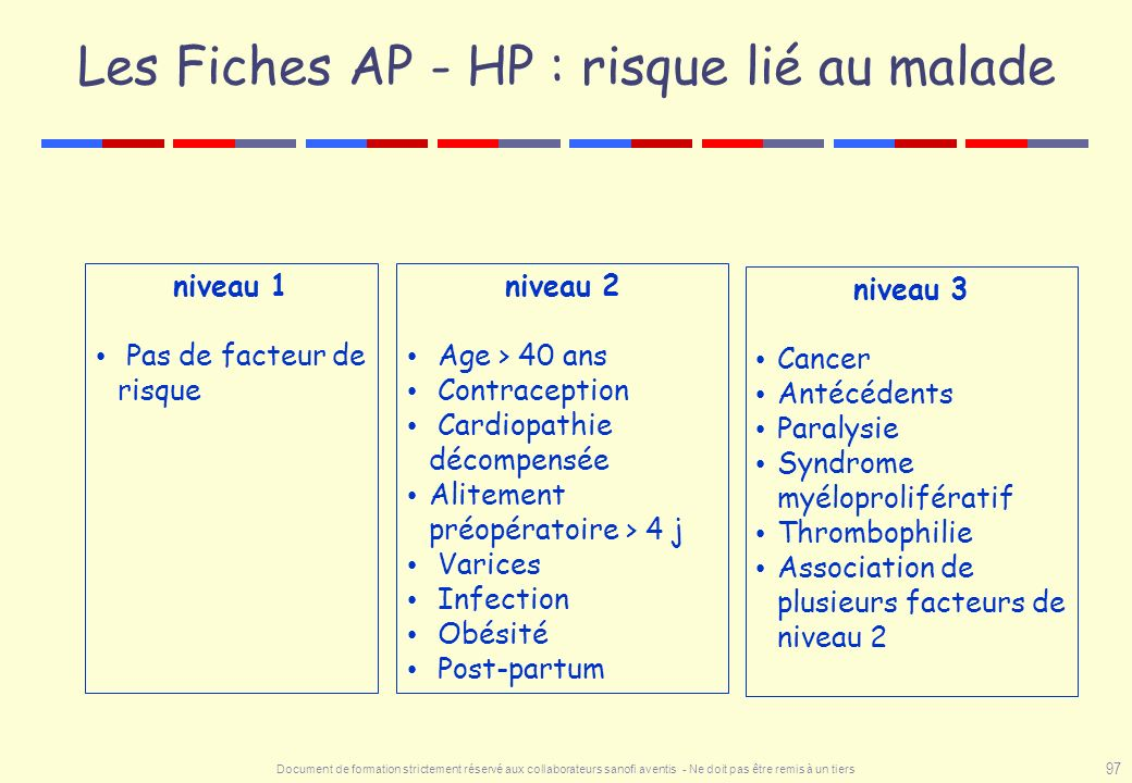 Les Fiches AP - HP : risque lié au malade