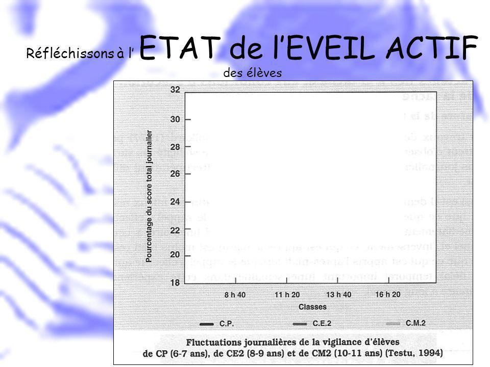 Réfléchissons à l' ETAT de l'EVEIL ACTIF des élèves