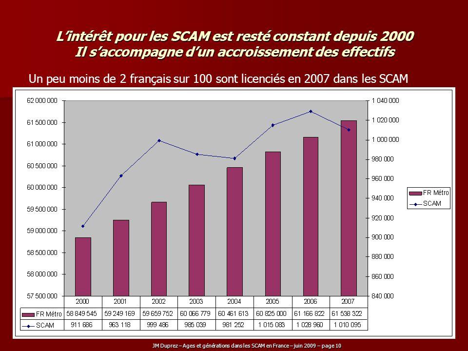 L'intérêt pour les SCAM est resté constant depuis 2000 Il s'accompagne d'un accroissement des effectifs