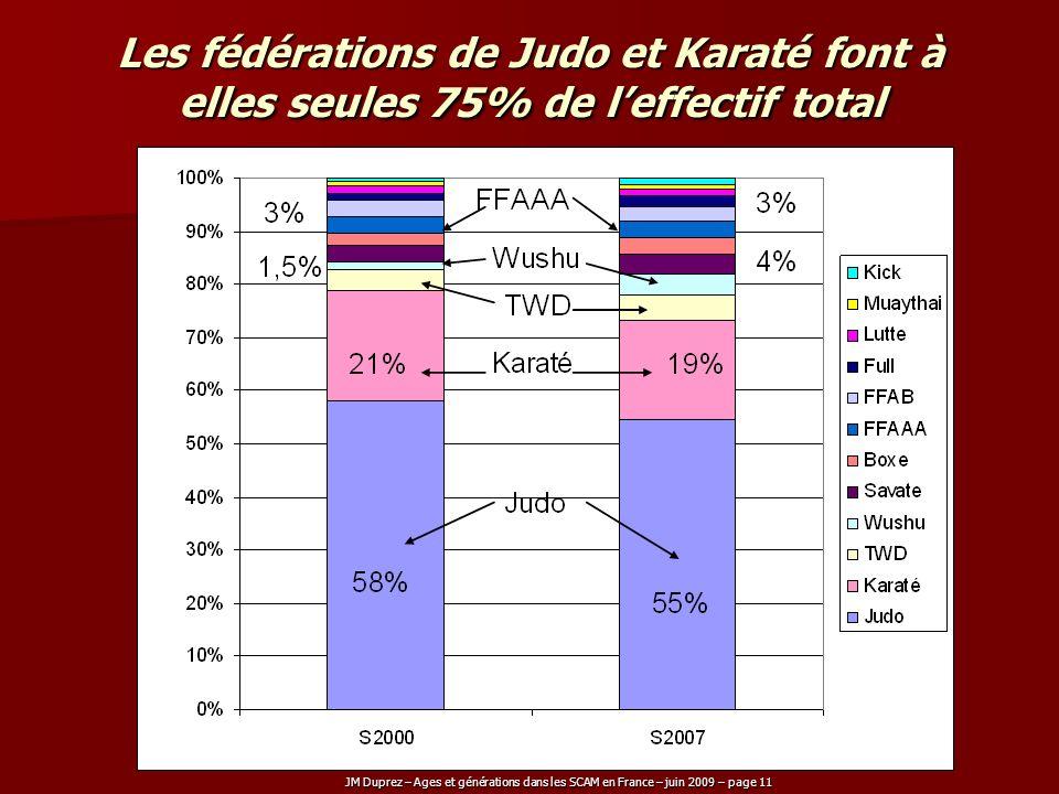 Les fédérations de Judo et Karaté font à elles seules 75% de l'effectif total