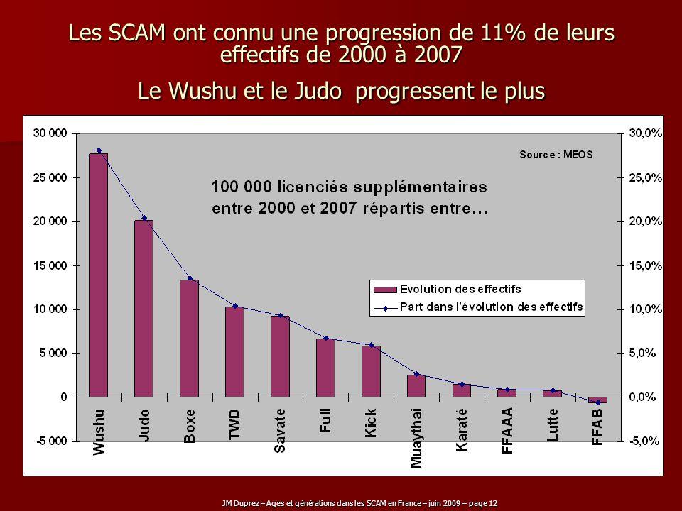 Les SCAM ont connu une progression de 11% de leurs effectifs de 2000 à 2007 Le Wushu et le Judo progressent le plus