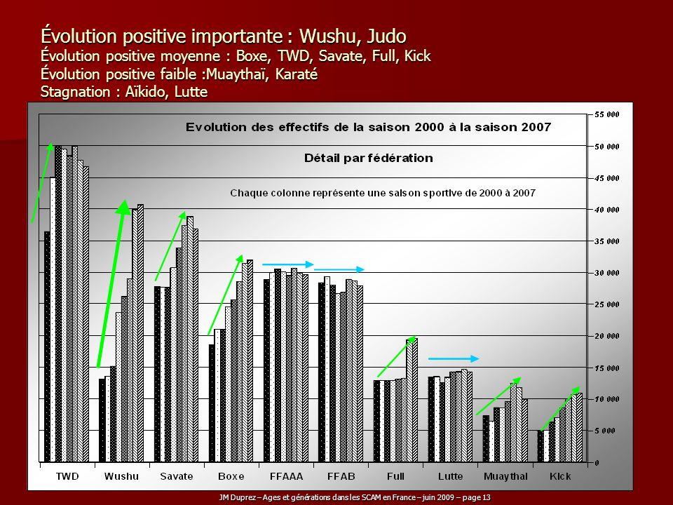 Évolution positive importante : Wushu, Judo Évolution positive moyenne : Boxe, TWD, Savate, Full, Kick Évolution positive faible :Muaythaï, Karaté Stagnation : Aïkido, Lutte