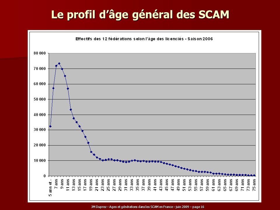 Le profil d'âge général des SCAM