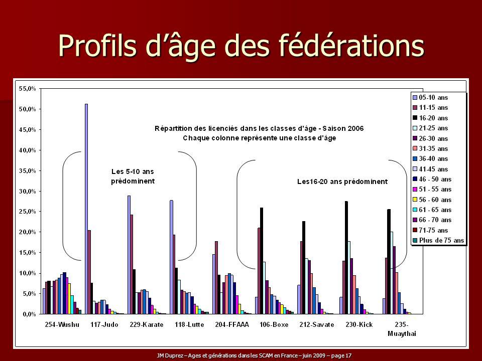 Profils d'âge des fédérations