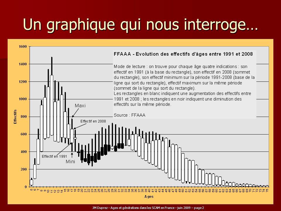 Un graphique qui nous interroge…