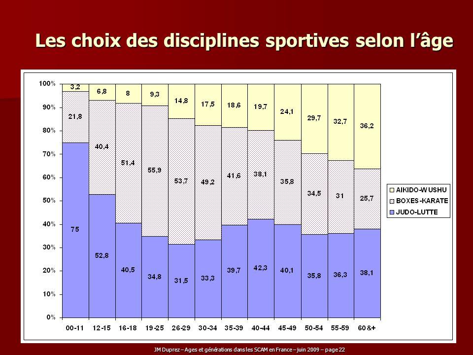 Les choix des disciplines sportives selon l'âge