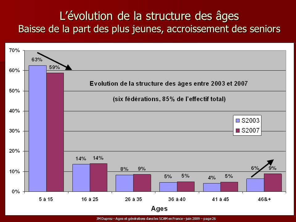 L'évolution de la structure des âges Baisse de la part des plus jeunes, accroissement des seniors
