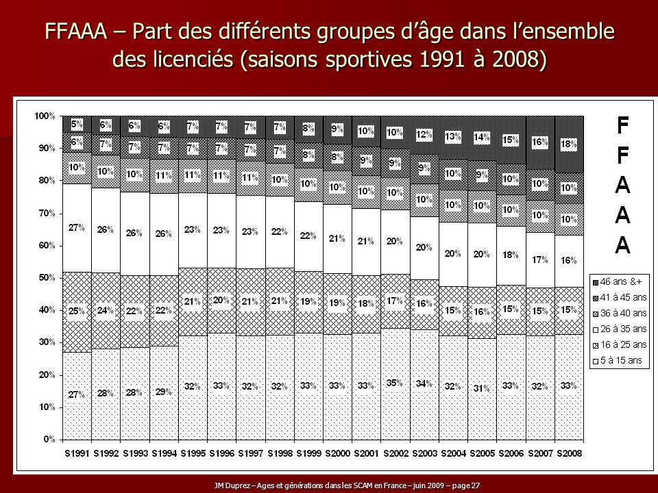FFAAA – Part des différents groupes d'âge dans l'ensemble des licenciés (saisons sportives 1991 à 2008)