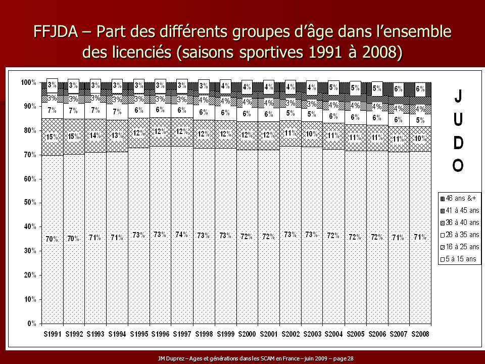 FFJDA – Part des différents groupes d'âge dans l'ensemble des licenciés (saisons sportives 1991 à 2008)