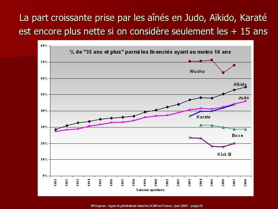 La part croissante prise par les aînés en Judo, Aïkido, Karaté est encore plus nette si on considère seulement les + 15 ans