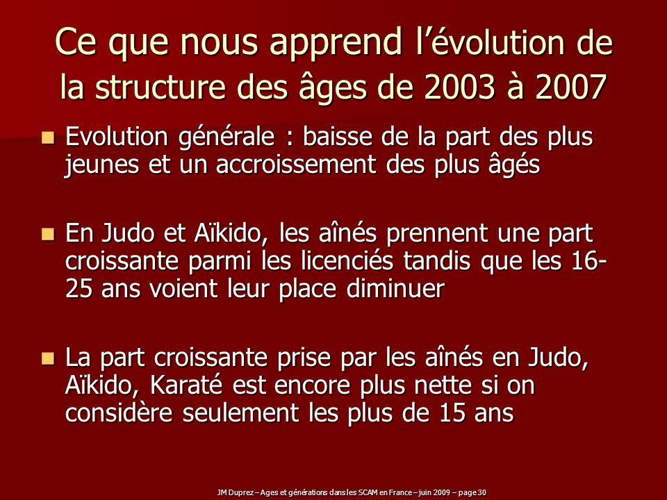 Ce que nous apprend l'évolution de la structure des âges de 2003 à 2007