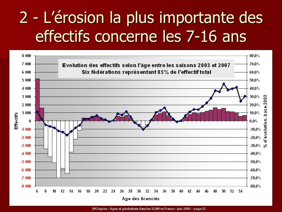 2 - L'érosion la plus importante des effectifs concerne les 7-16 ans