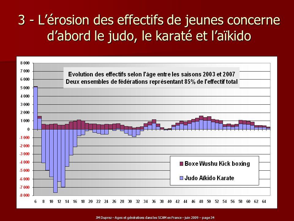 3 - L'érosion des effectifs de jeunes concerne d'abord le judo, le karaté et l'aïkido