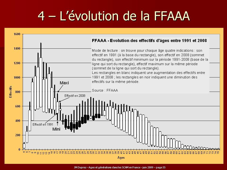 4 – L'évolution de la FFAAA