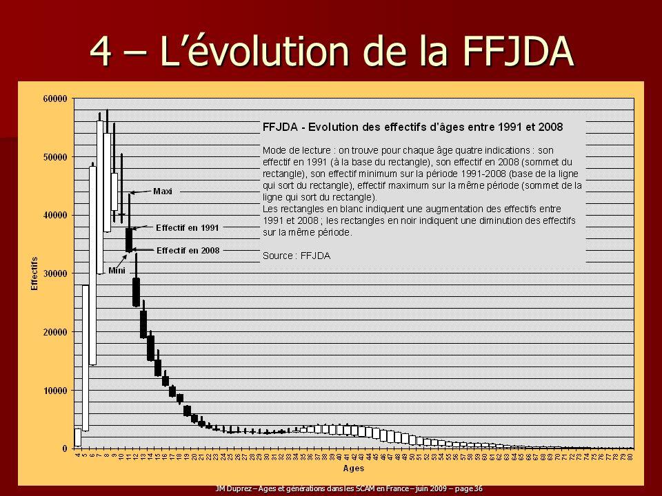4 – L'évolution de la FFJDA