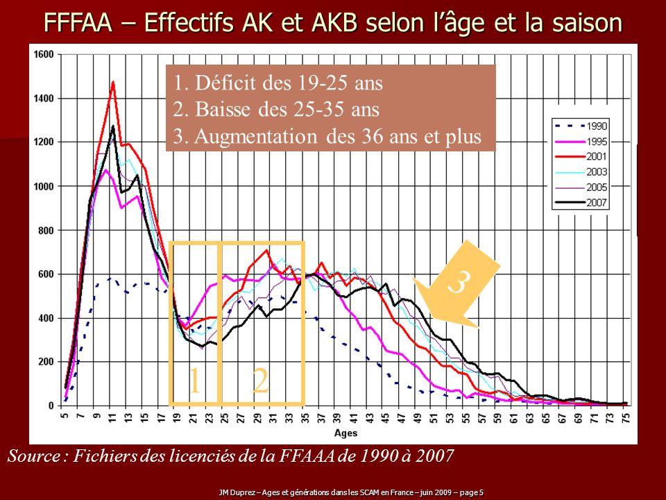 FFFAA – Effectifs AK et AKB selon l'âge et la saison