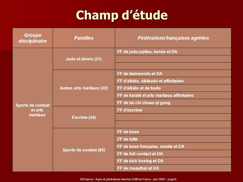 Champ d'étude Groupe disciplinaire Familles