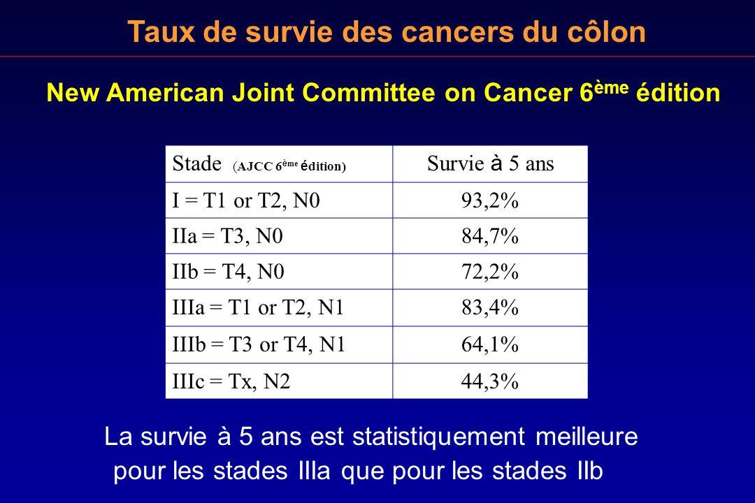 Taux de survie des cancers du côlon