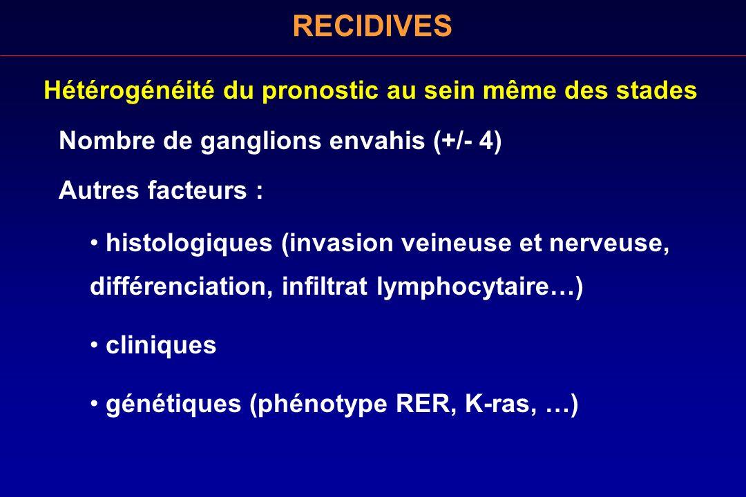 RECIDIVES Hétérogénéité du pronostic au sein même des stades