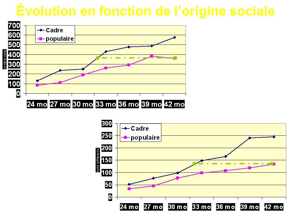Évolution en fonction de l'origine sociale
