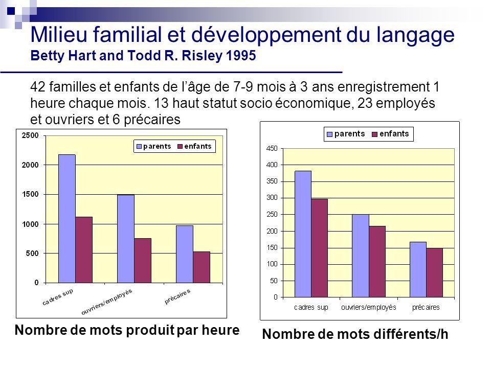 Milieu familial et développement du langage Betty Hart and Todd R