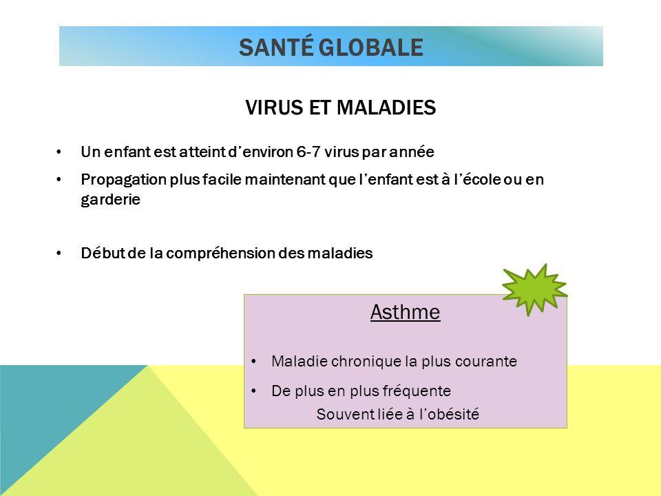 SANTÉ Globale Virus et maladies Asthme