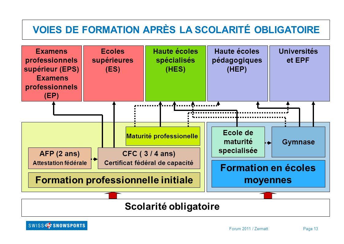 VOIES DE FORMATION APRÈS LA SCOLARITÉ OBLIGATOIRE