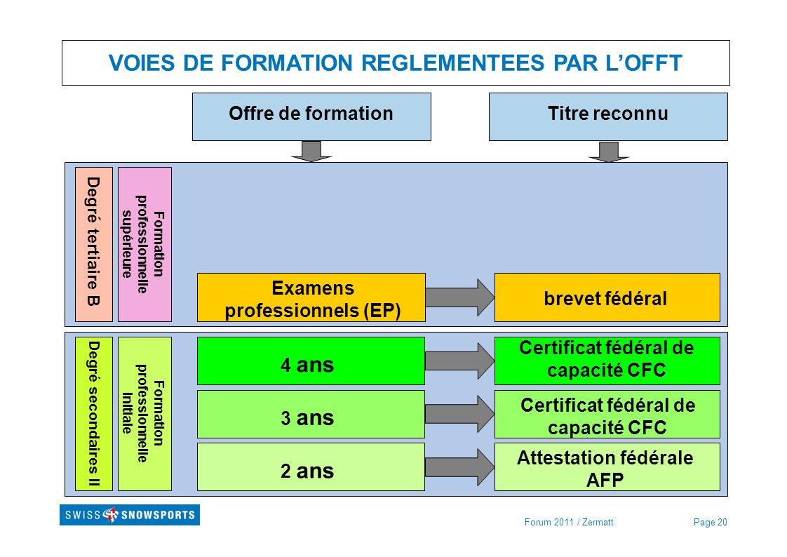 VOIES DE FORMATION REGLEMENTEES PAR L'OFFT