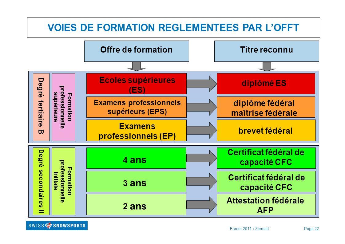 VOIES DE FORMATION REGLEMENTEES PAR L'OFFT
