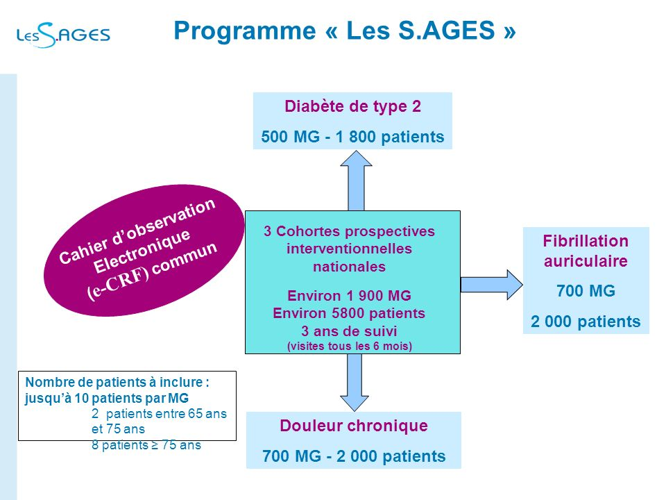 Programme « Les S.AGES » Diabète de type 2 500 MG - 1 800 patients