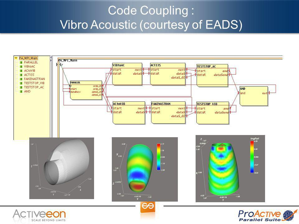 Code Coupling : Vibro Acoustic (courtesy of EADS)