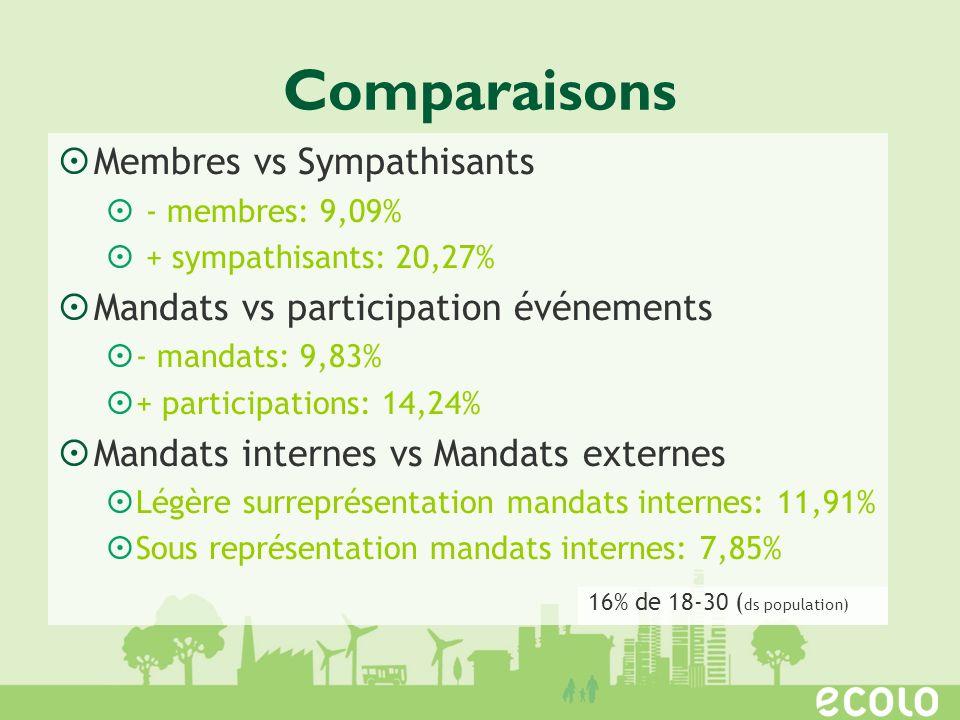 Comparaisons Membres vs Sympathisants