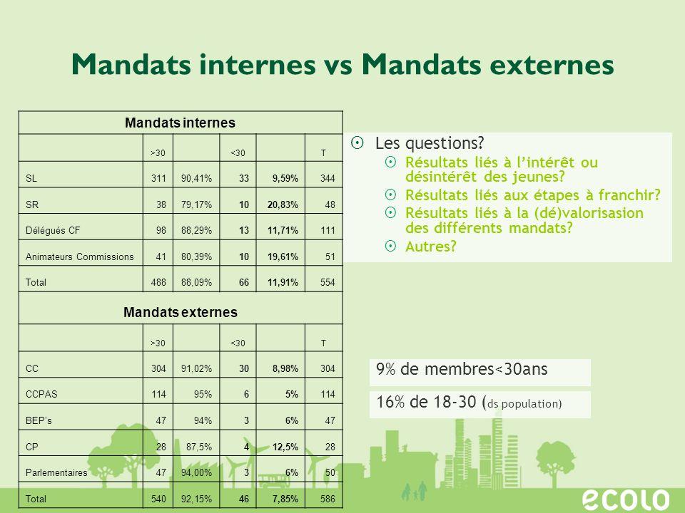 Mandats internes vs Mandats externes