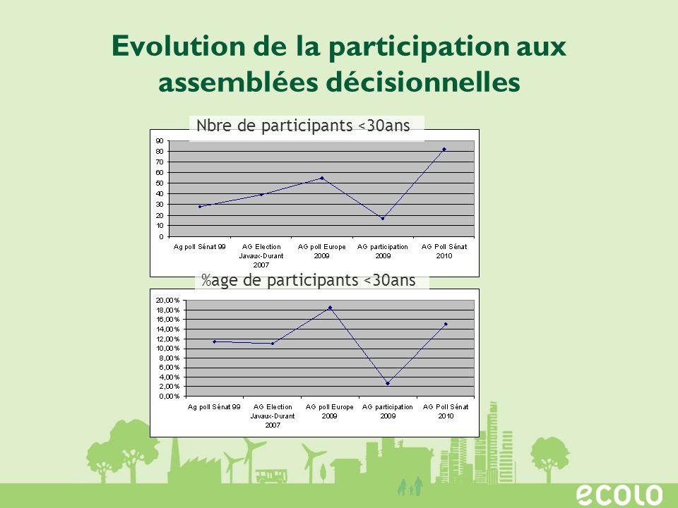 Evolution de la participation aux assemblées décisionnelles