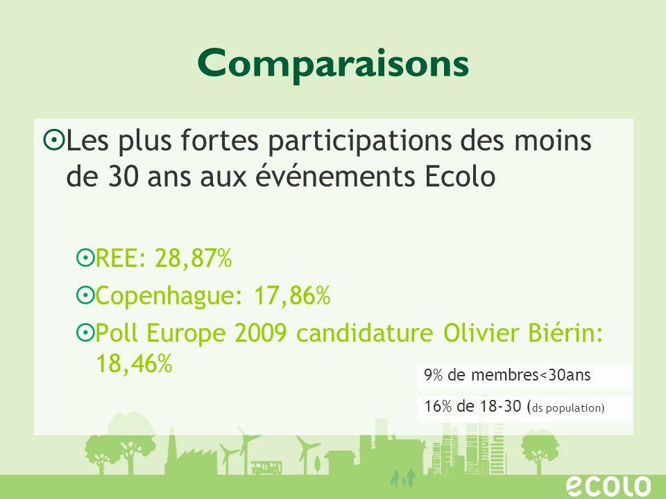 Comparaisons Les plus fortes participations des moins de 30 ans aux événements Ecolo. REE: 28,87% Copenhague: 17,86%