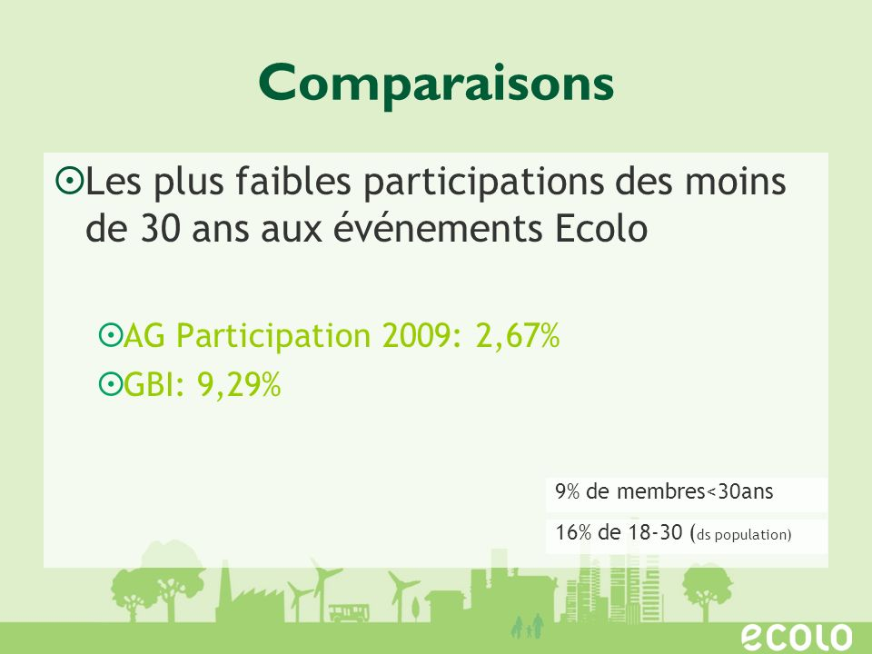 Comparaisons Les plus faibles participations des moins de 30 ans aux événements Ecolo. AG Participation 2009: 2,67%