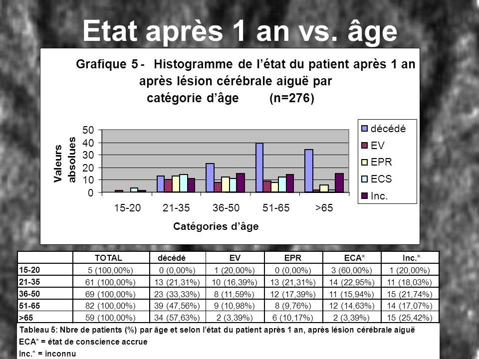 Etat après 1 an vs. âge Grafique 5 -
