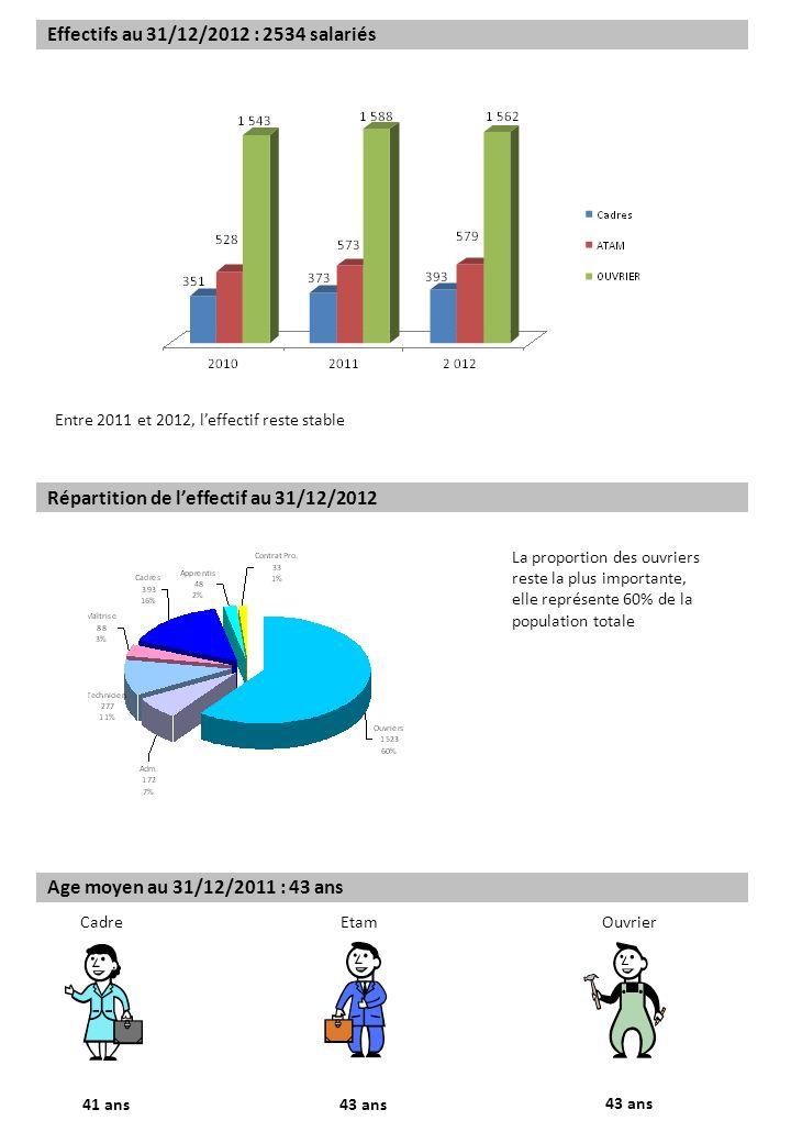Effectifs au 31/12/2012 : 2534 salariés