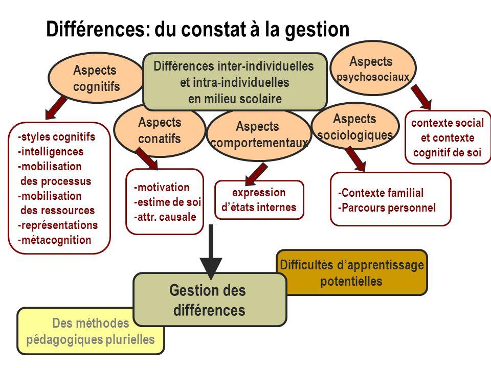 Différences: du constat à la gestion