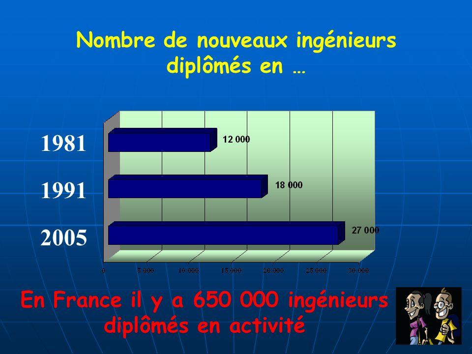 1981 1991 2005 Nombre de nouveaux ingénieurs diplômés en …