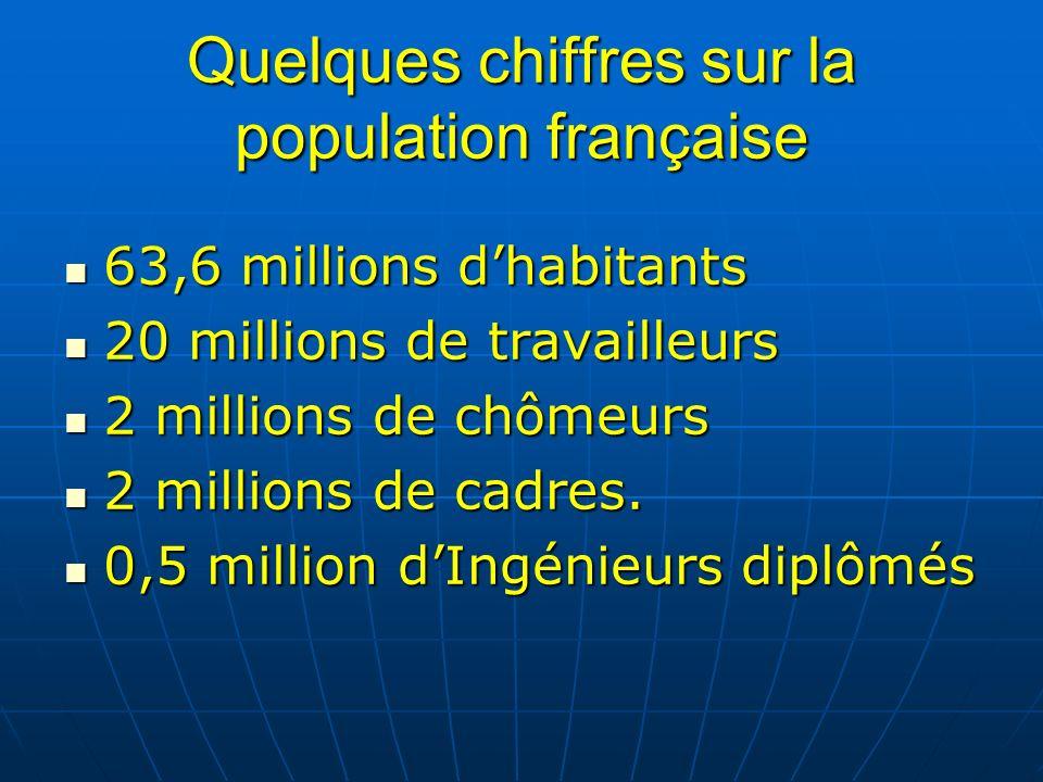 Quelques chiffres sur la population française