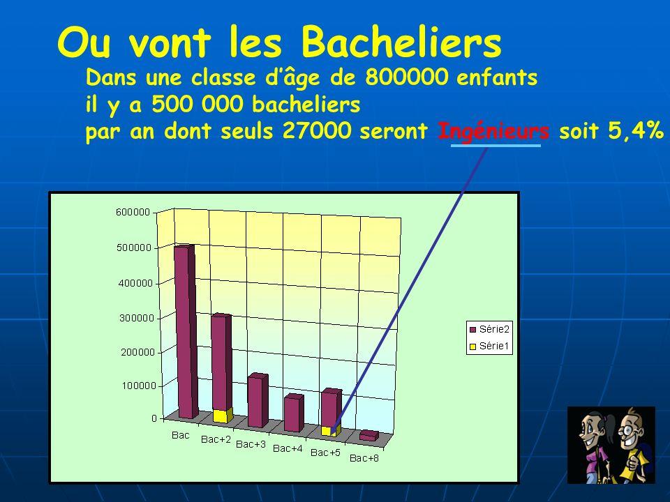 Ou vont les Bacheliers Dans une classe d'âge de 800000 enfants