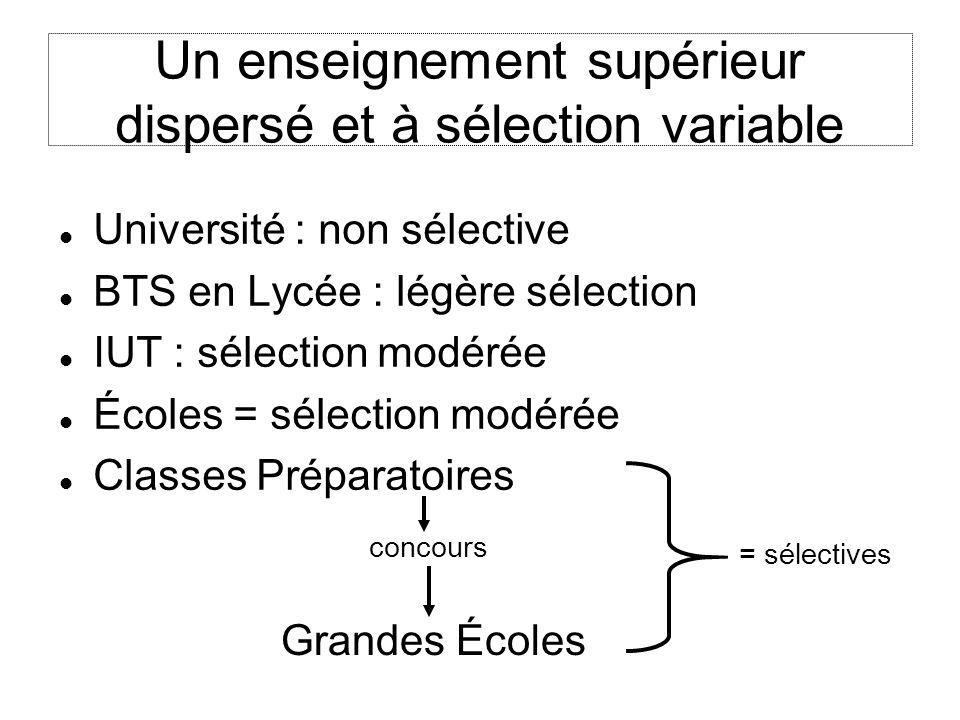 Un enseignement supérieur dispersé et à sélection variable