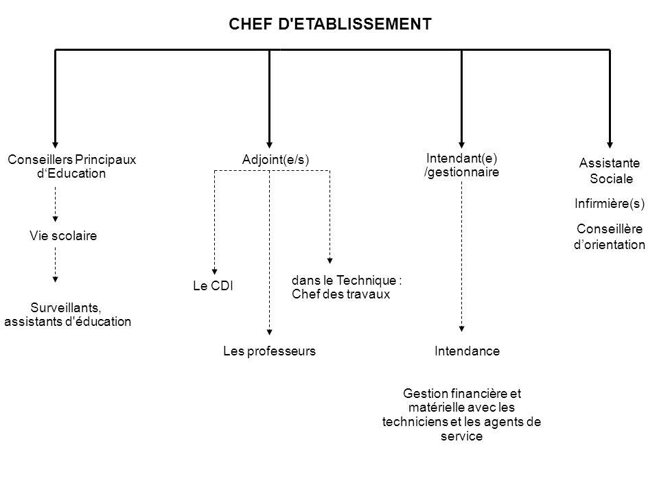 CHEF D ETABLISSEMENT Conseillers Principaux d'Education Adjoint(e/s)