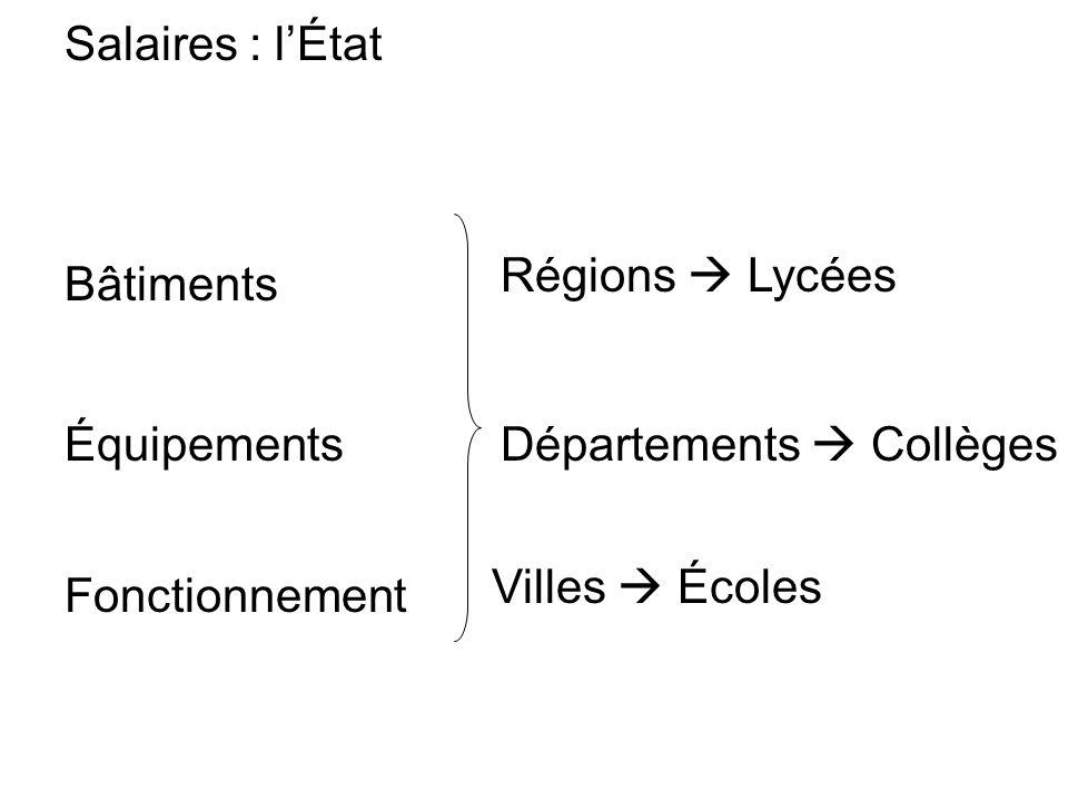 Salaires : l'État Régions  Lycées. Bâtiments. Équipements. Départements  Collèges. Villes  Écoles.