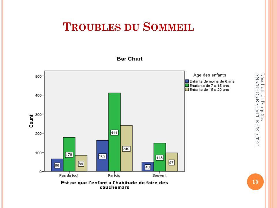 Troubles du Sommeil Résultats de l enquête: ANR/RECREAHVI/UEH/EDITEC