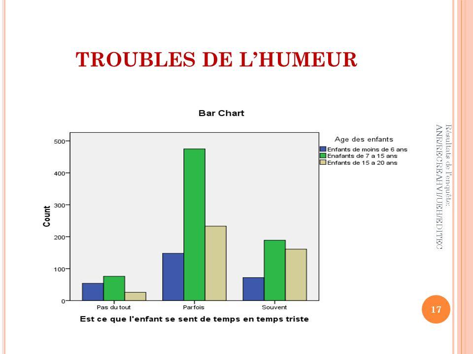 TROUBLES DE L'HUMEUR Résultats de l enquête: ANR/RECREAHVI/UEH/EDITEC