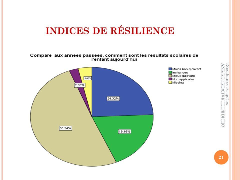 INDICES DE RÉSILIENCE Résultats de l enquête: ANR/RECREAHVI/UEH/EDITEC