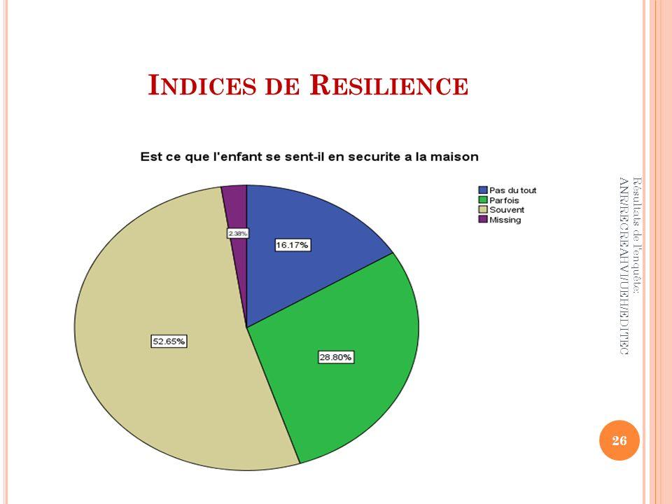 Indices de Resilience Résultats de l enquête: ANR/RECREAHVI/UEH/EDITEC